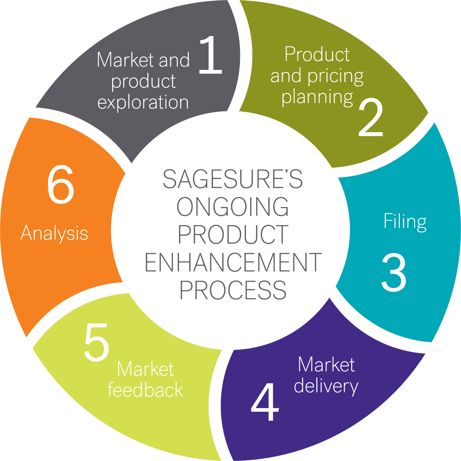 SageSure's Ongoing Product Enhancement process